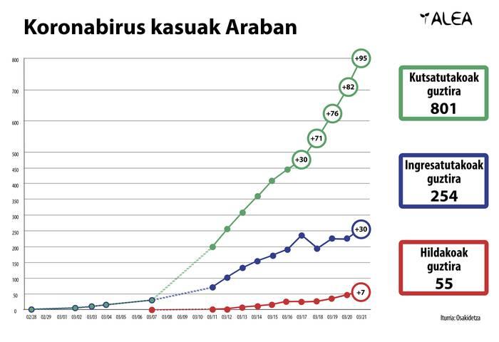 Koronabirusak 55 hildako eragin ditu Araban
