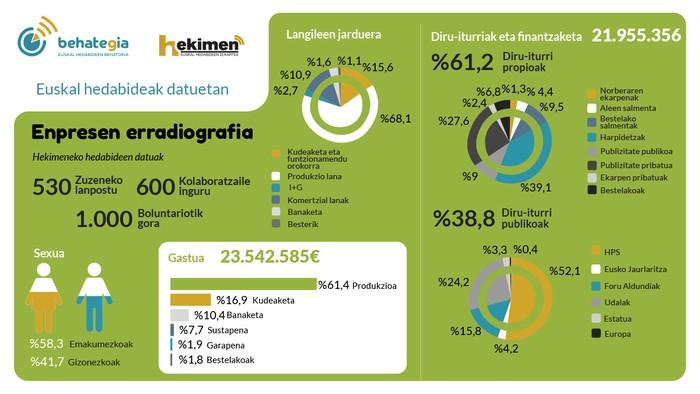 Euskal hedabideen kartografia: enpresen erradiografia