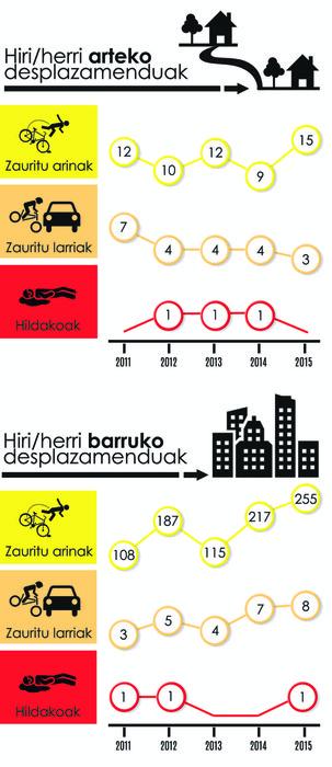 Iturria: DGT, EAEko Trafiko Zuz. info: ARITZ MTZ. DE LUNA